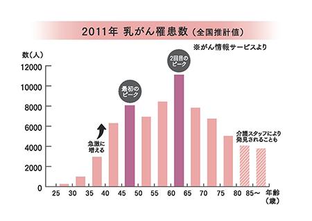 graph_2011