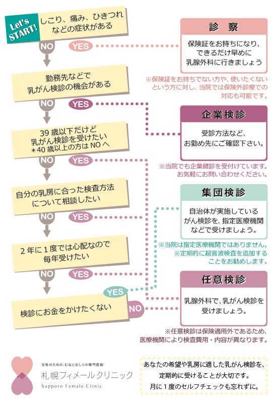 chart_screening