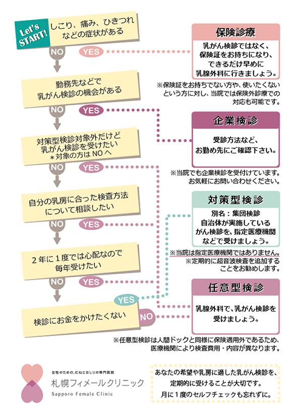 Y.N-chart2018